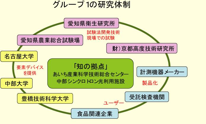 グループ1の研究体制図