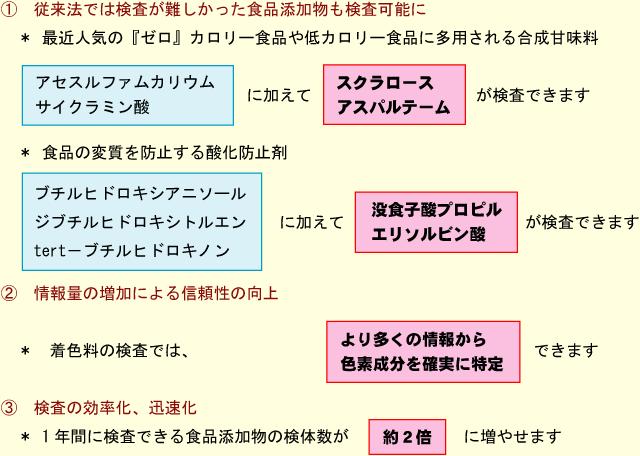 LCMS配備の効果の解説図