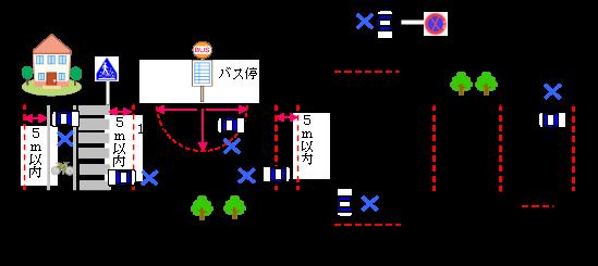 愛知県警察/駐車許可できない場...