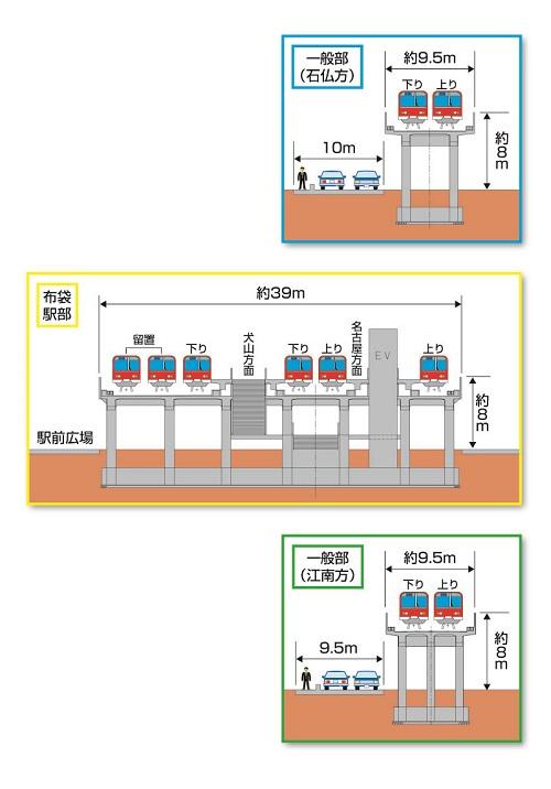 一宮建設事務所 名鉄犬山線布袋駅付近鉄道高架化事業 計画概要