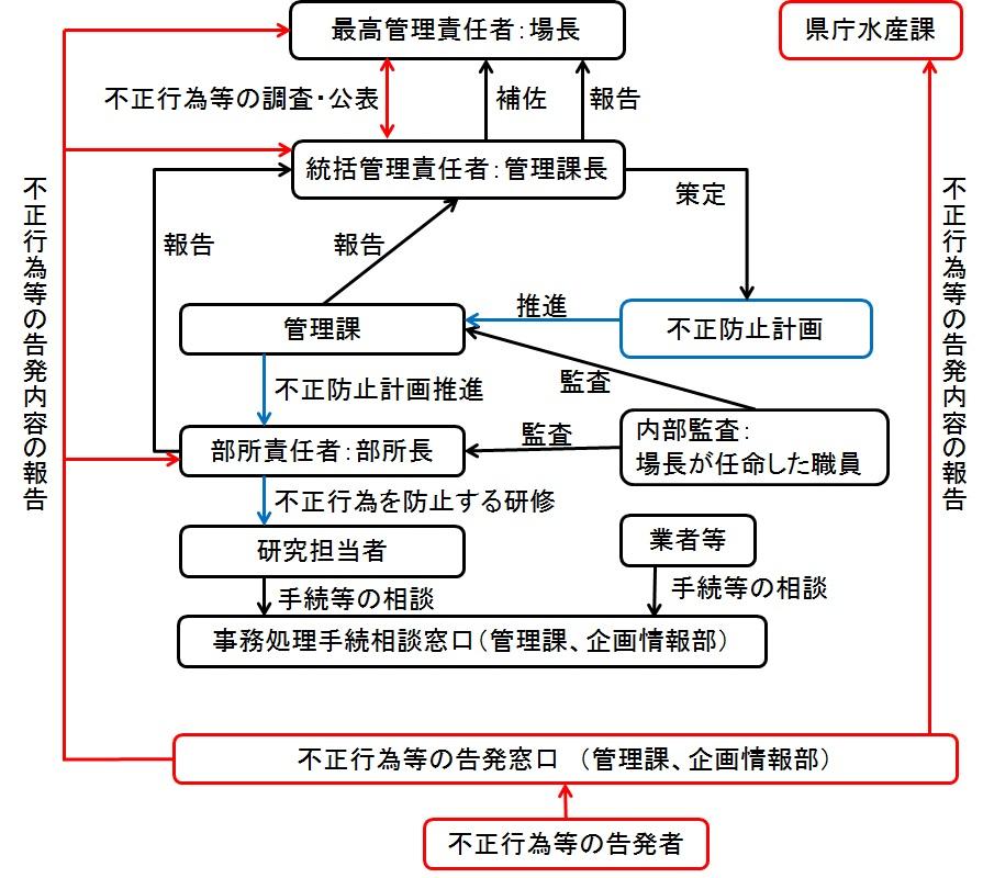愛知県水産試験場における公的資...