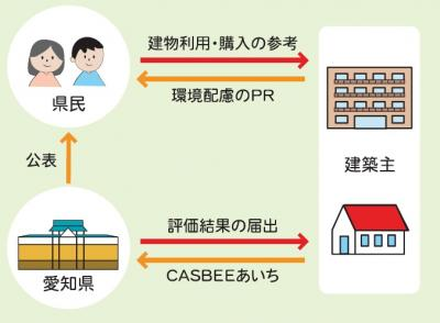 愛知県建築物環境配慮制度 ~CASBEEあいち~ - 愛知県