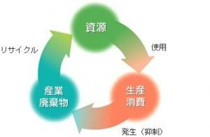 産業廃棄物税 - 愛知県