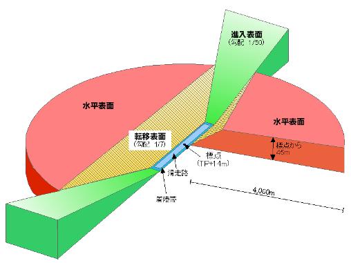 画像 : 空港の制限表面(進入表...