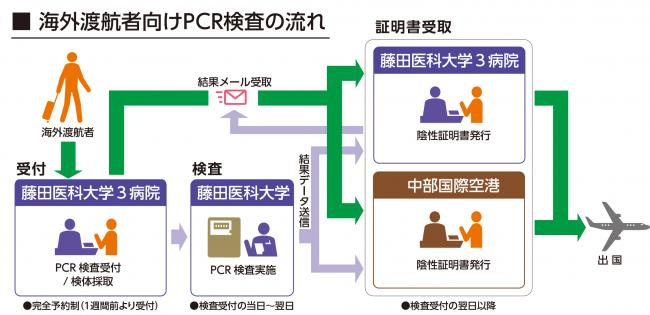 海外渡航者向けPCR検査の流れ