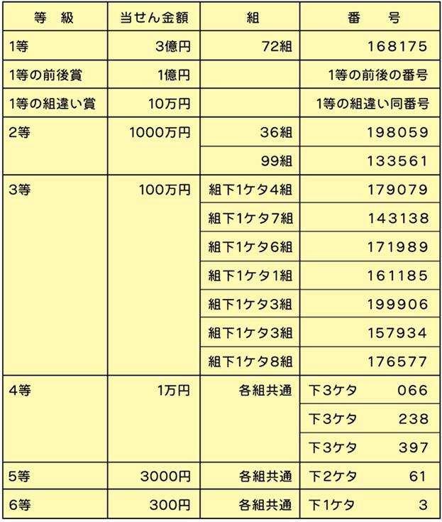 東京2020協賛ジャンボ宝くじ結果